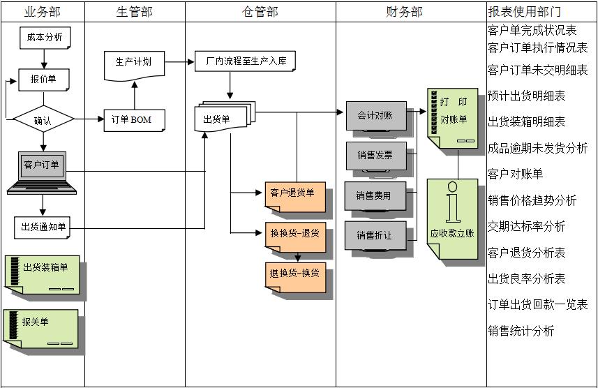 佛山ERP软件