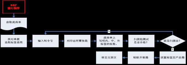 全条码ERP系统软件