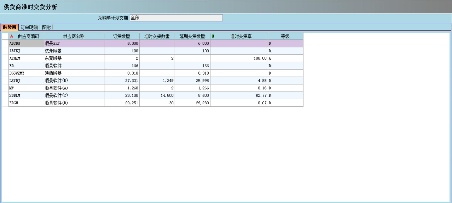 采�管理ERP系�y