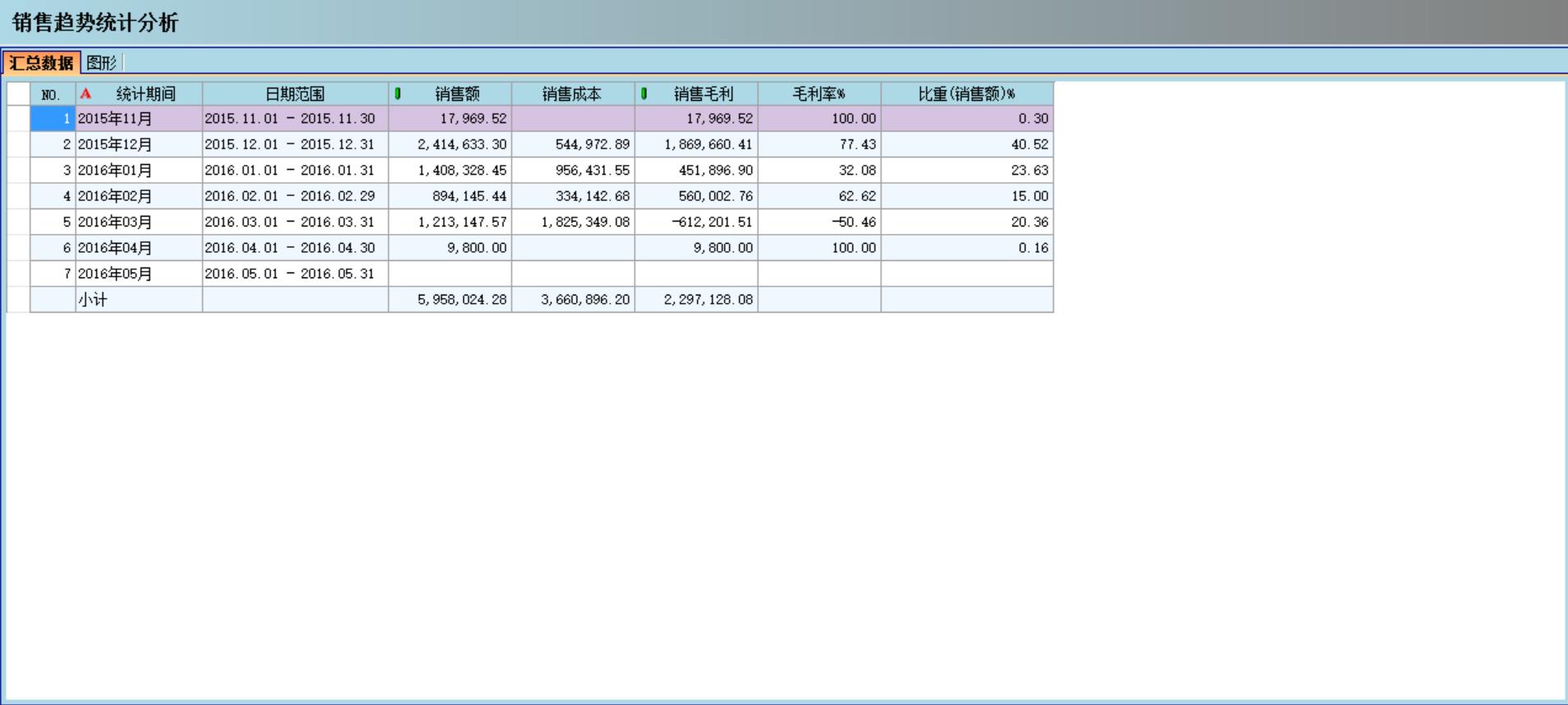 �N售管理ERP系�y