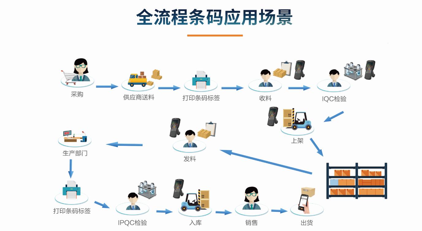 目前企业ERP的应用状况怎么样?